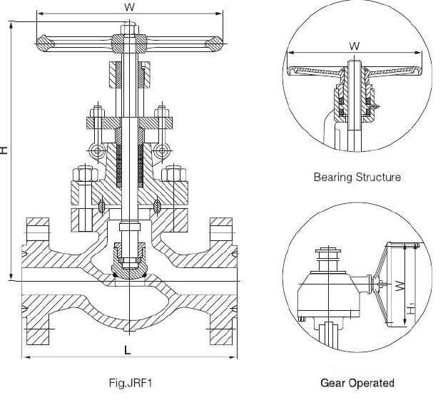 api 600 globe valve design